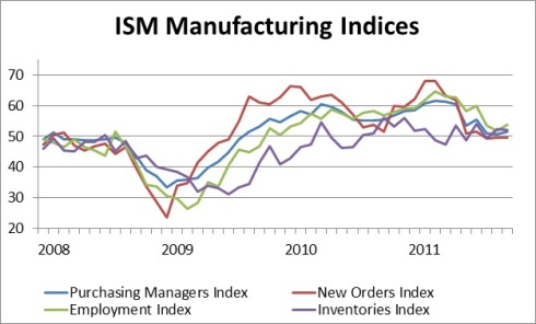 September Manufacturing Indices
