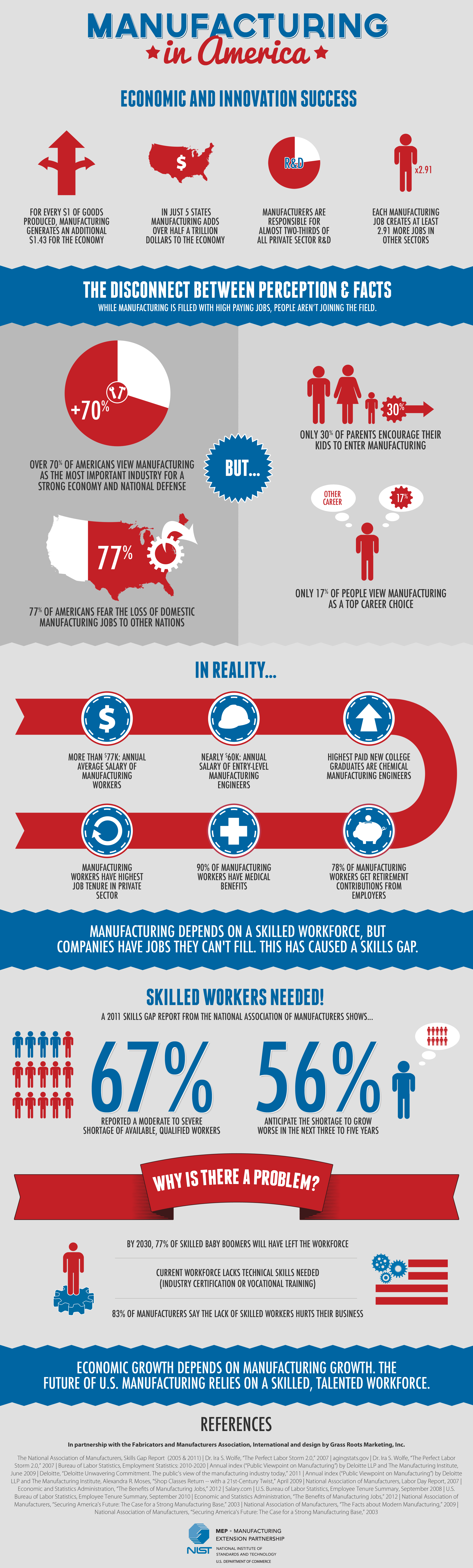 skills gaps in americas work force More and more research is showing that the us workforce has significant skills gaps when it comes to both hard and soft skills and, with the economy picking up - 2 million new jobs were created in 2013 - supply is not keeping up with demand the mckinsey global institute predicts that by 2020.